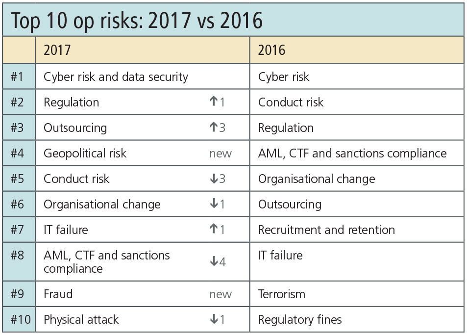 network-top-10-table-risk-0217